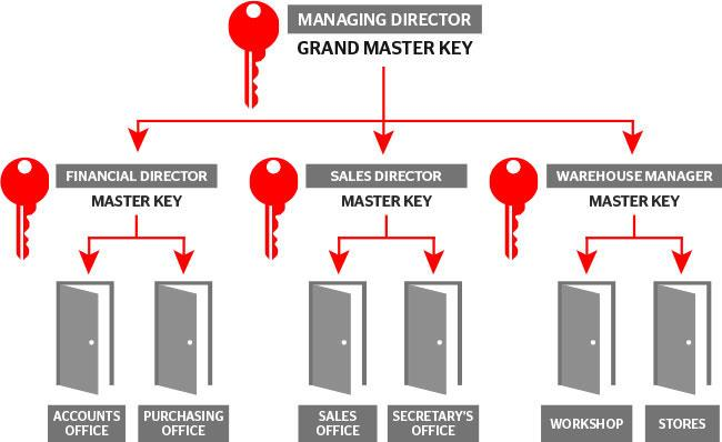 Master key lock system Reno locksmith